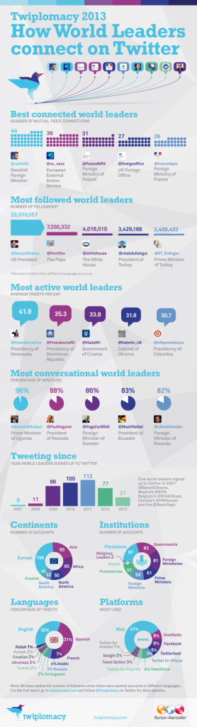 Twiplomacy - How World Leaders Connect on Twitter http://twiplomacy.com