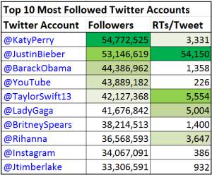 Top 10 Most Followed